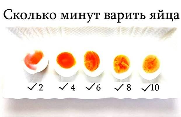 Степени готовности яиц